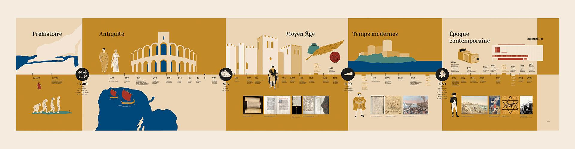 Frise chronologique Archives Départementales